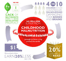 UN poster: Childhood malnutrition